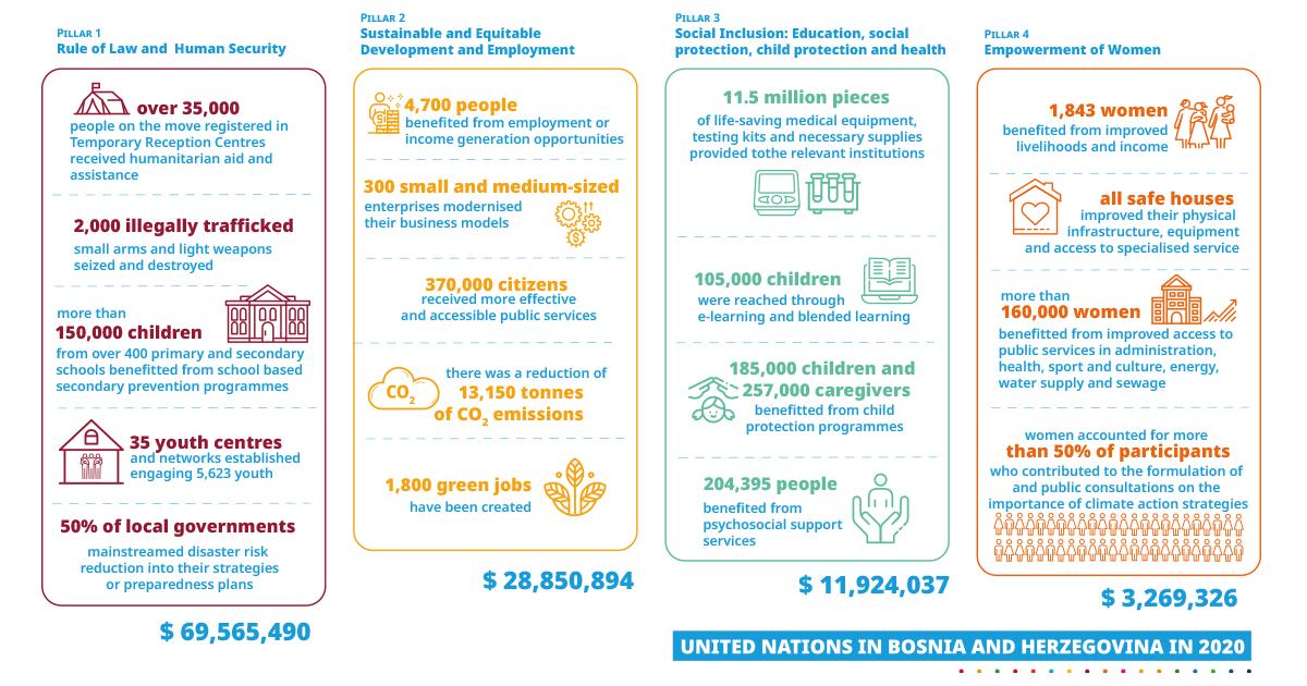 2020 UN Bosnia and Herzegovina Results: visual representation