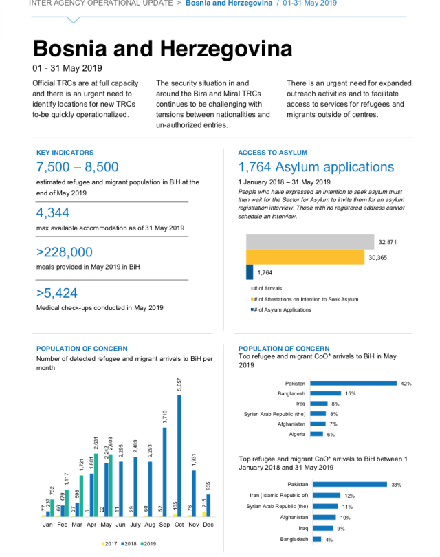 Monthly Operational Updates on Refugee/Migrant Situation - May 2019